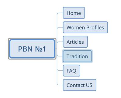 Создание сетки сайтов для продвижения программы для создание веб сайтов